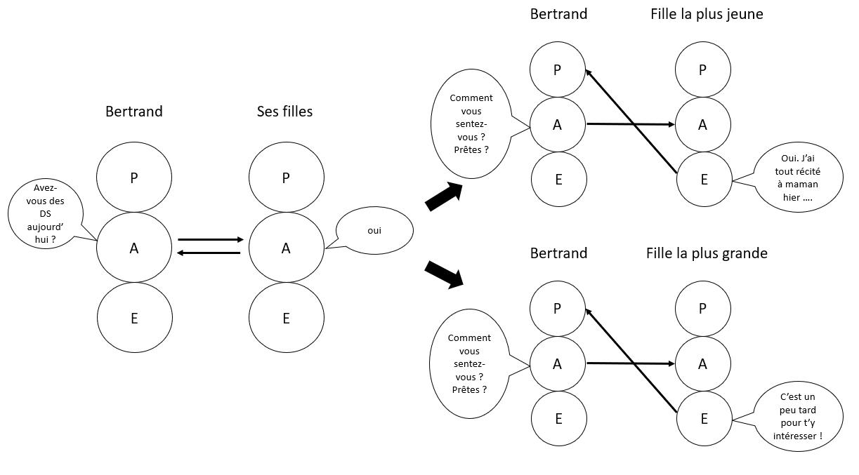 schématisation des transactions